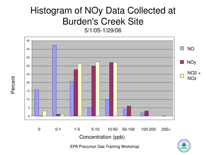 Histogram of NOy Data Collected at Burden's Creek Site
