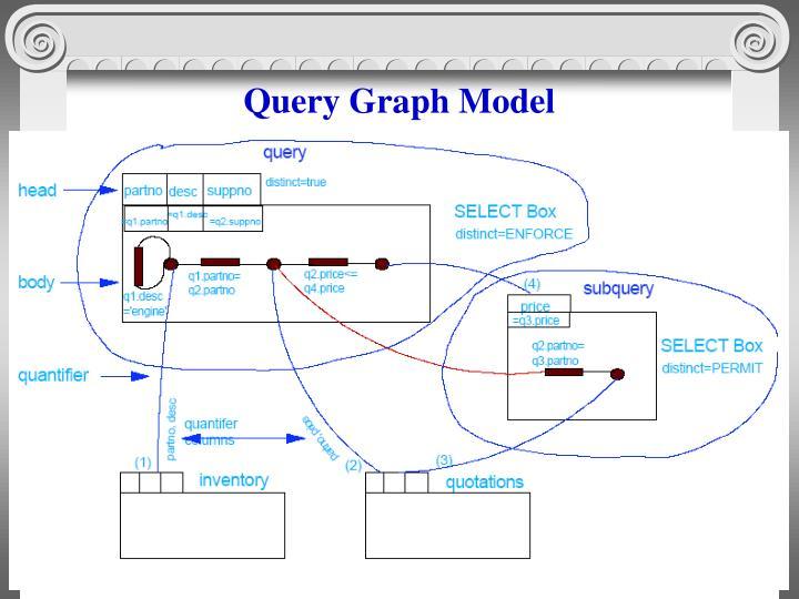 Query Graph Model
