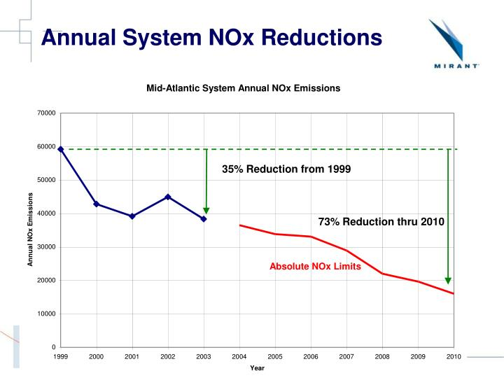 Annual System NOx Reductions