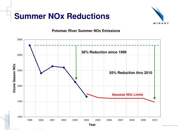Summer NOx Reductions
