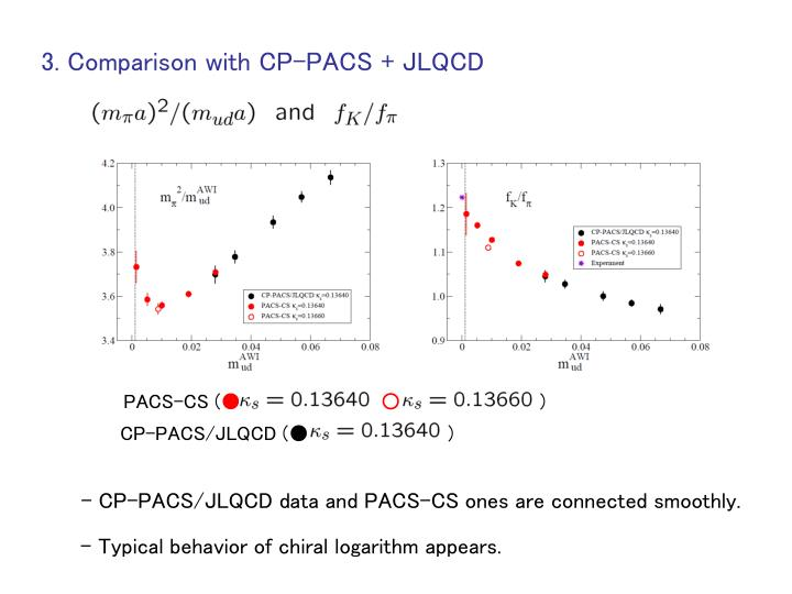 3. Comparison with CP-PACS + JLQCD