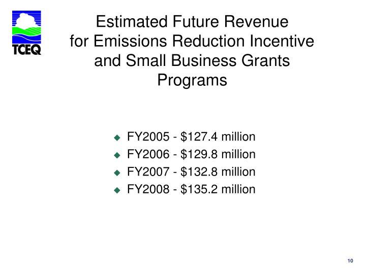 Estimated Future Revenue