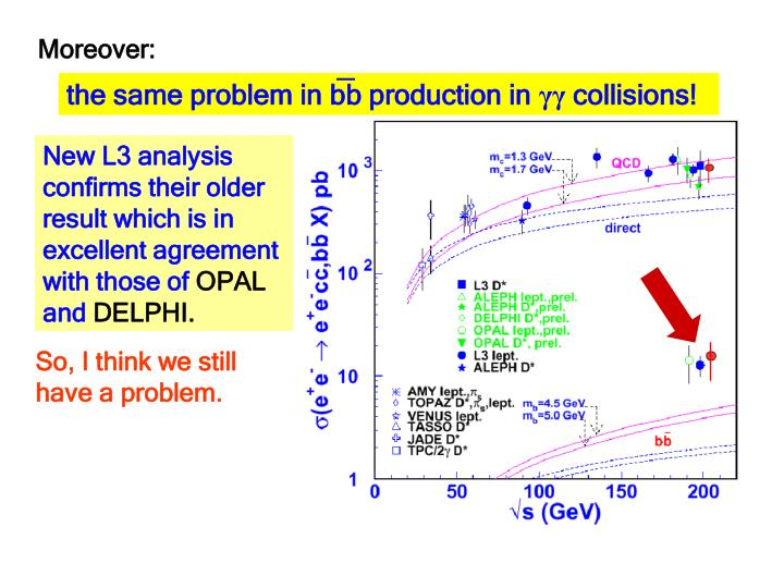 the same problem in bb production in