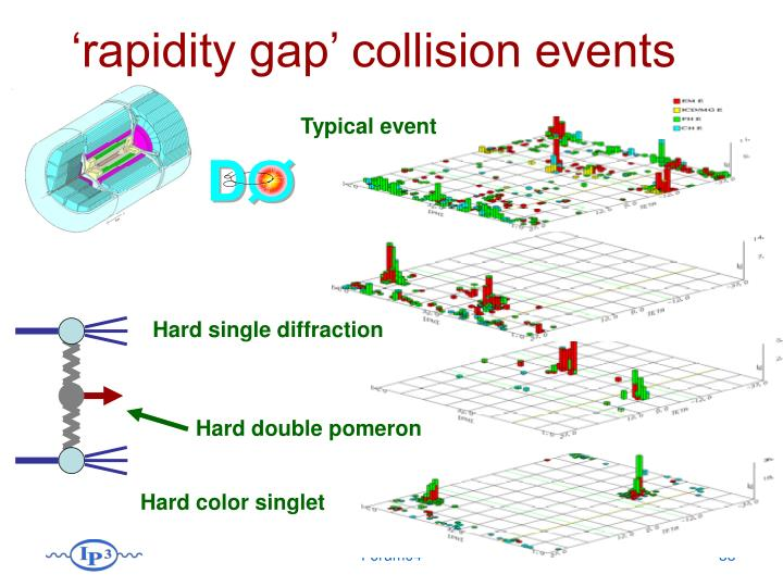 'rapidity gap' collision events