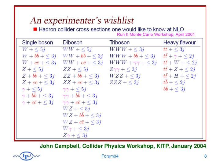 John Campbell, Collider Physics Workshop, KITP, January 2004