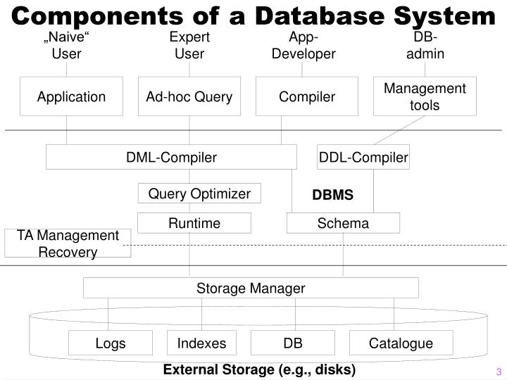 Components of a Database System