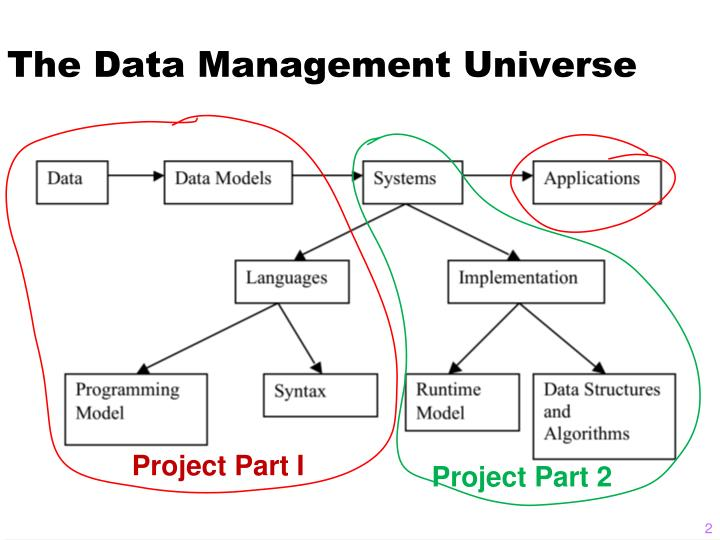 The data management universe