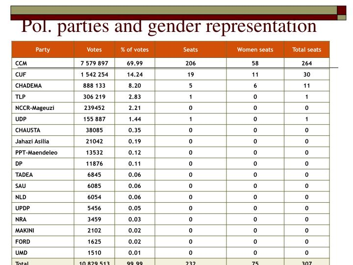 Pol. parties and gender representation