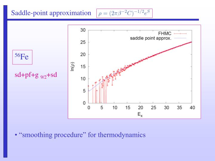 Saddle-point approximation
