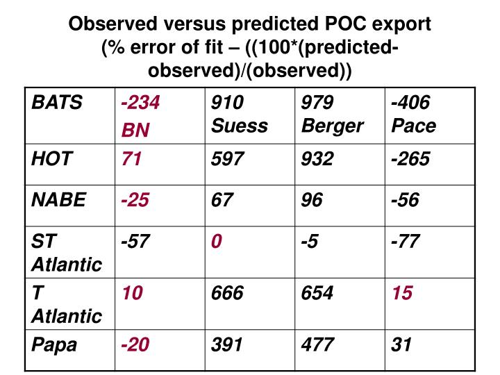 Observed versus predicted POC export