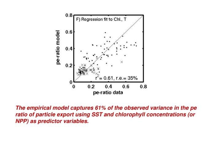 The empirical model captures 61% of the observed variance in the pe ratio of particle export using SST and chlorophyll concentrations (or NPP) as predictor variables.