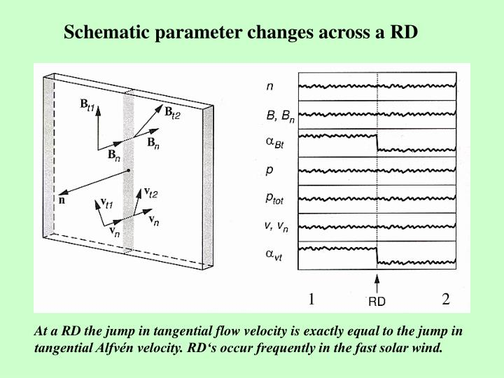 Schematic parameter changes across a RD