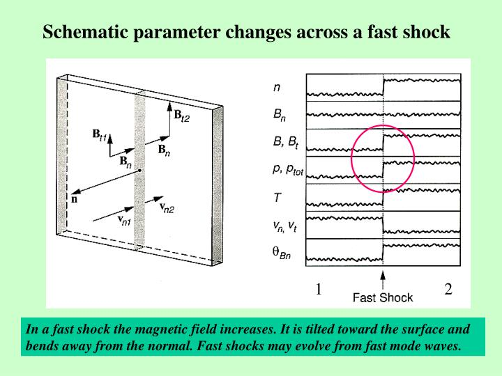 Schematic parameter changes across a fast shock