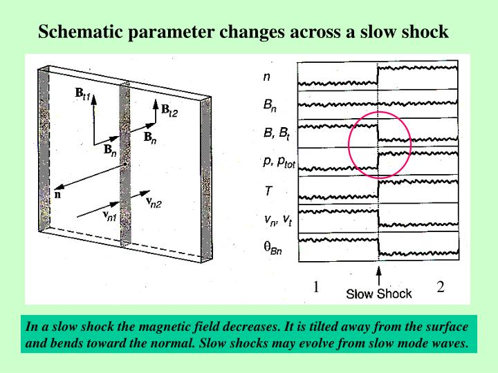 Schematic parameter changes across a slow shock