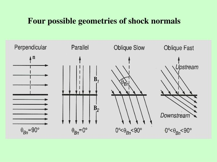 Four possible geometries of shock normals