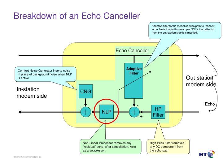 Breakdown of an Echo Canceller
