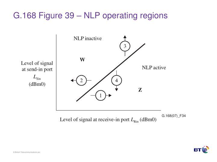 G.168 Figure 39 – NLP operating regions