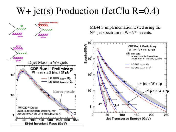W+ jet(s) Production (JetClu R=0.4)