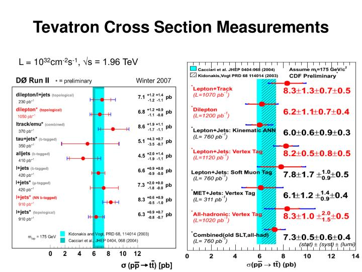 Tevatron Cross Section Measurements