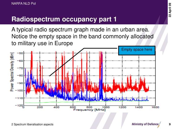 Radiospectrum occupancy part 1