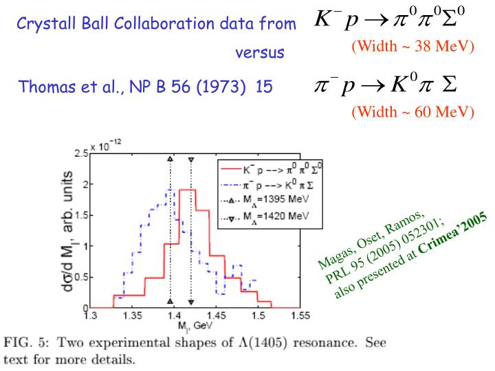 Crystall Ball Collaboration data from