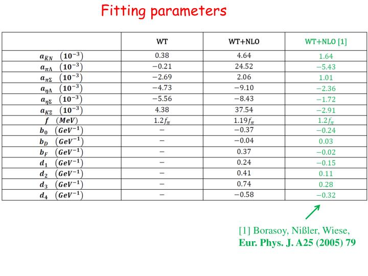 Fitting parameters