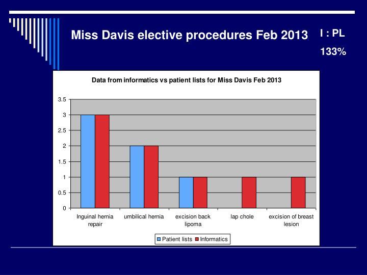Miss Davis elective procedures Feb 2013
