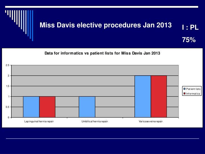 Miss Davis elective procedures Jan 2013