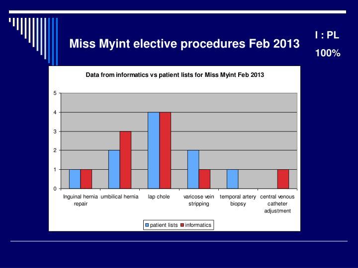 Miss Myint elective procedures Feb 2013