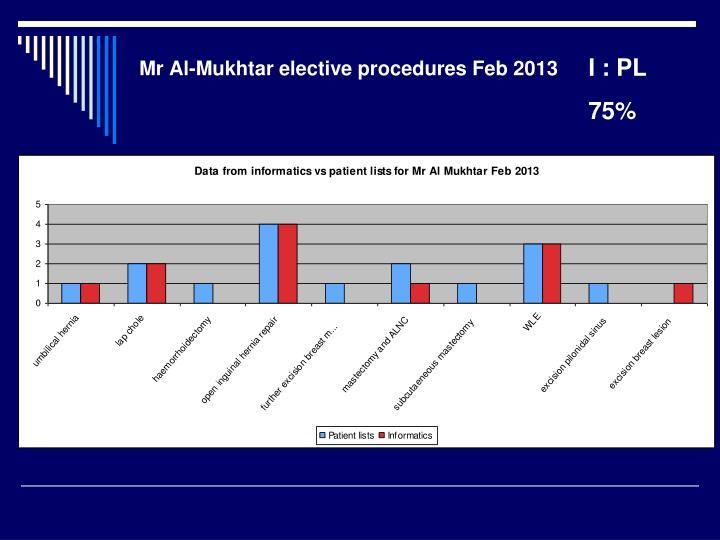 Mr Al-Mukhtar elective procedures Feb 2013