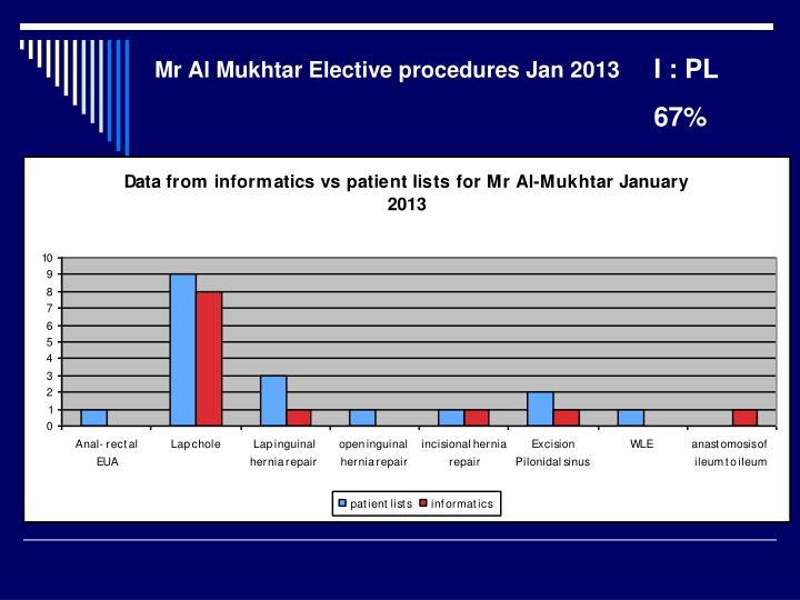 Mr Al Mukhtar Elective procedures Jan 2013