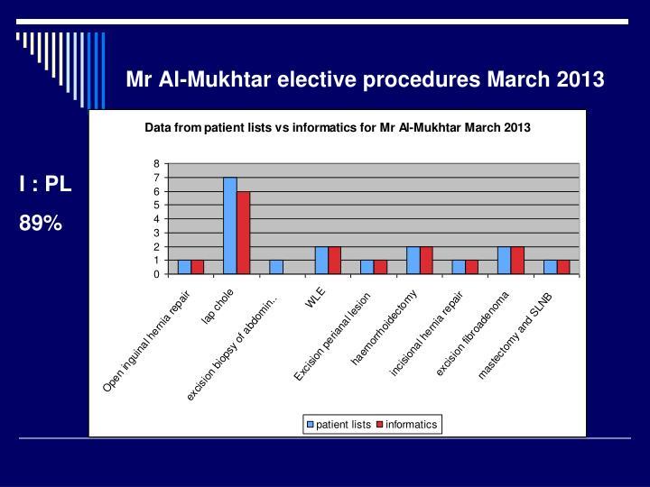 Mr Al-Mukhtar elective procedures March 2013