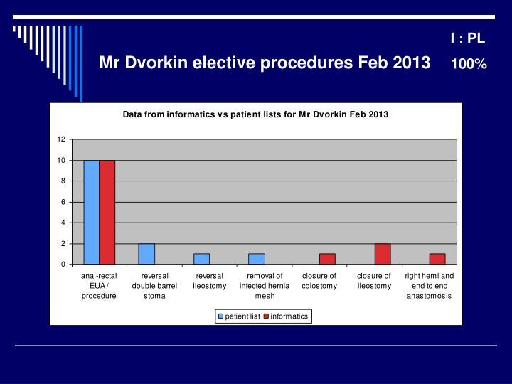Mr Dvorkin elective procedures Feb 2013