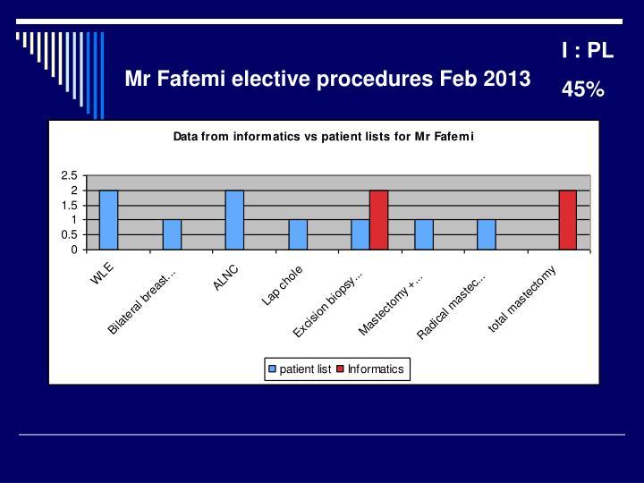 Mr Fafemi elective procedures Feb 2013