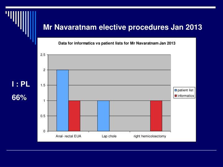 Mr Navaratnam elective procedures Jan 2013
