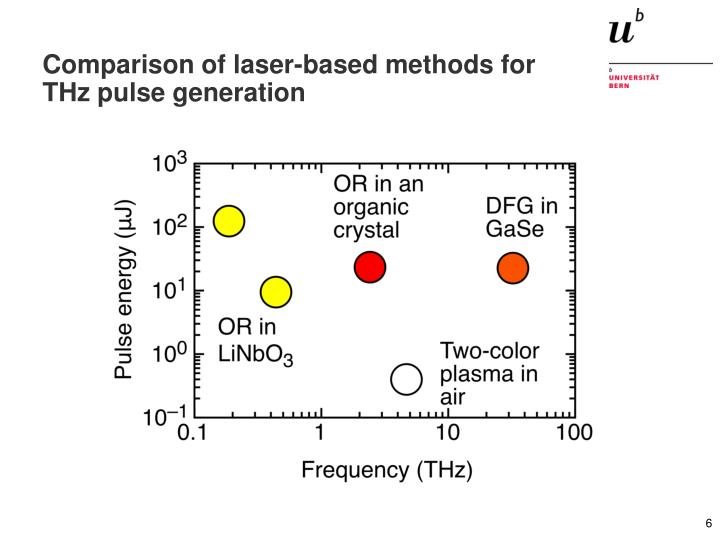 Comparison of laser-based methods for THz pulse generation