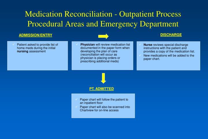 Medication Reconciliation - Outpatient Process