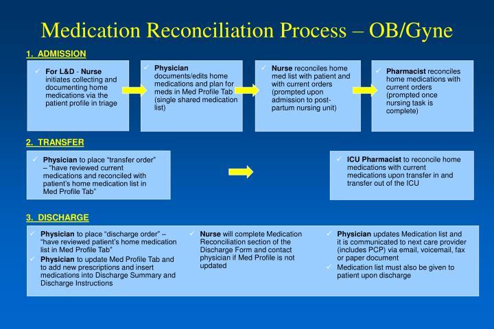 Medication Reconciliation Process – OB/Gyne