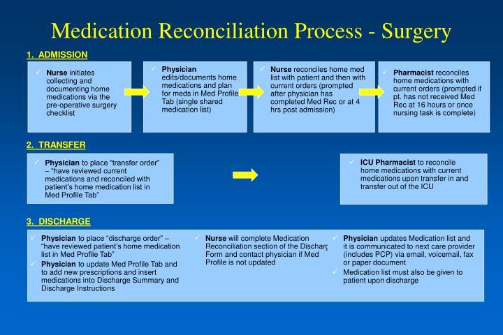 Medication Reconciliation Process - Surgery