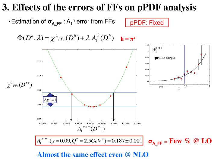 3. Effects of the errors of FFs on pPDF analysis