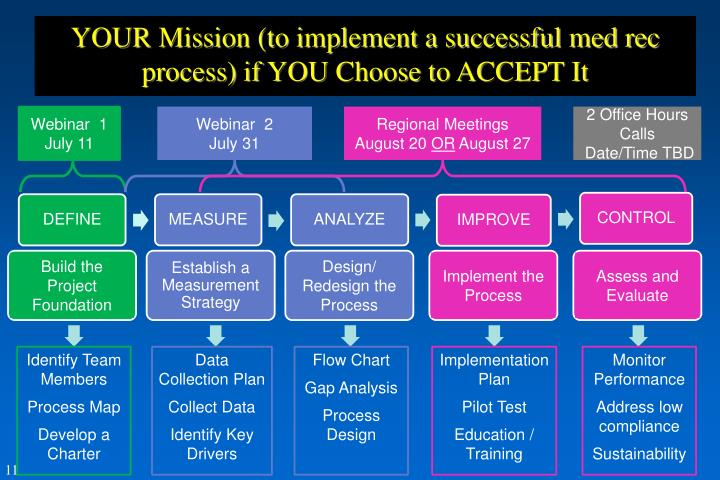 YOUR Mission (to implement a successful med rec process) if YOU Choose to ACCEPT It