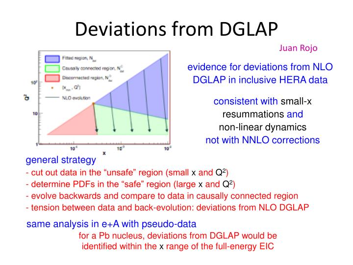Deviations from DGLAP