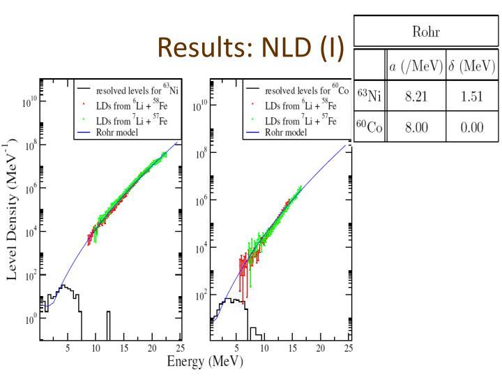 Results: NLD (I)