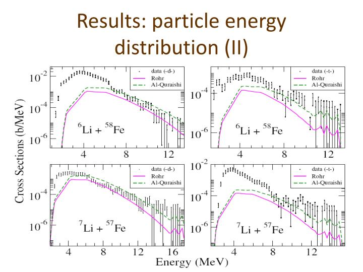 Results: particle energy distribution (II)