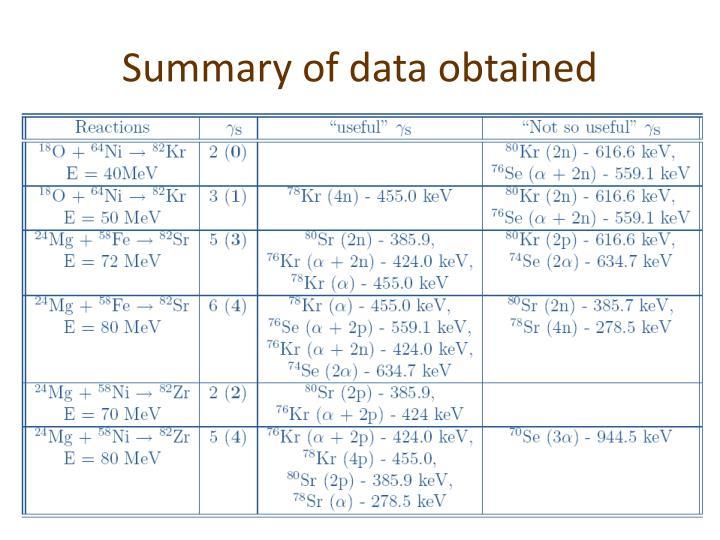 Summary of data obtained