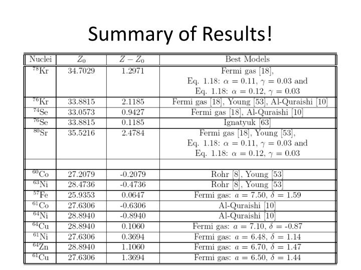Summary of Results!