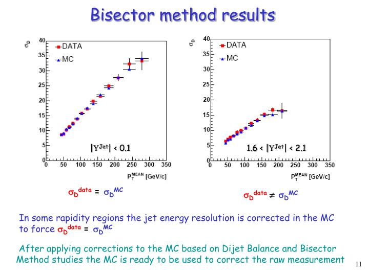 Bisector method results