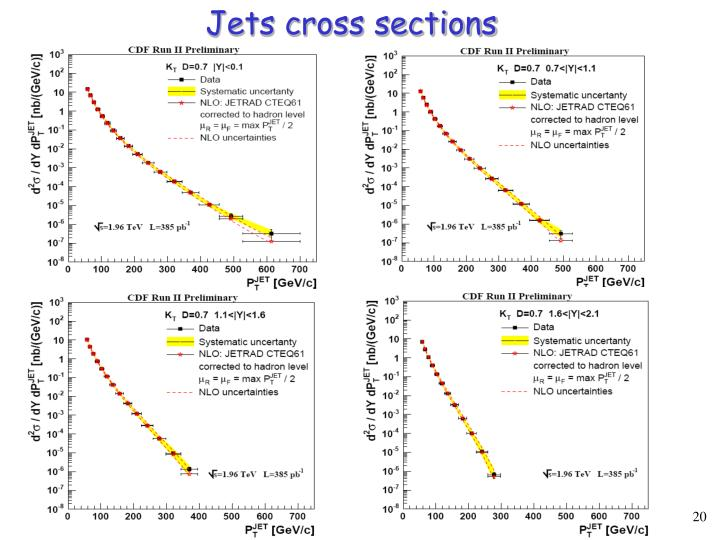 Jets cross sections