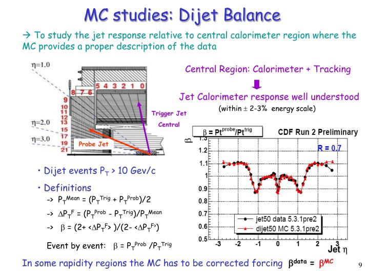 MC studies: Dijet Balance