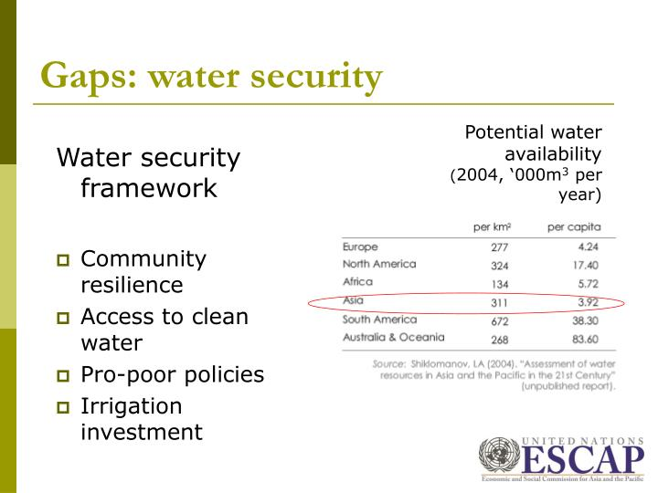 Gaps: water security
